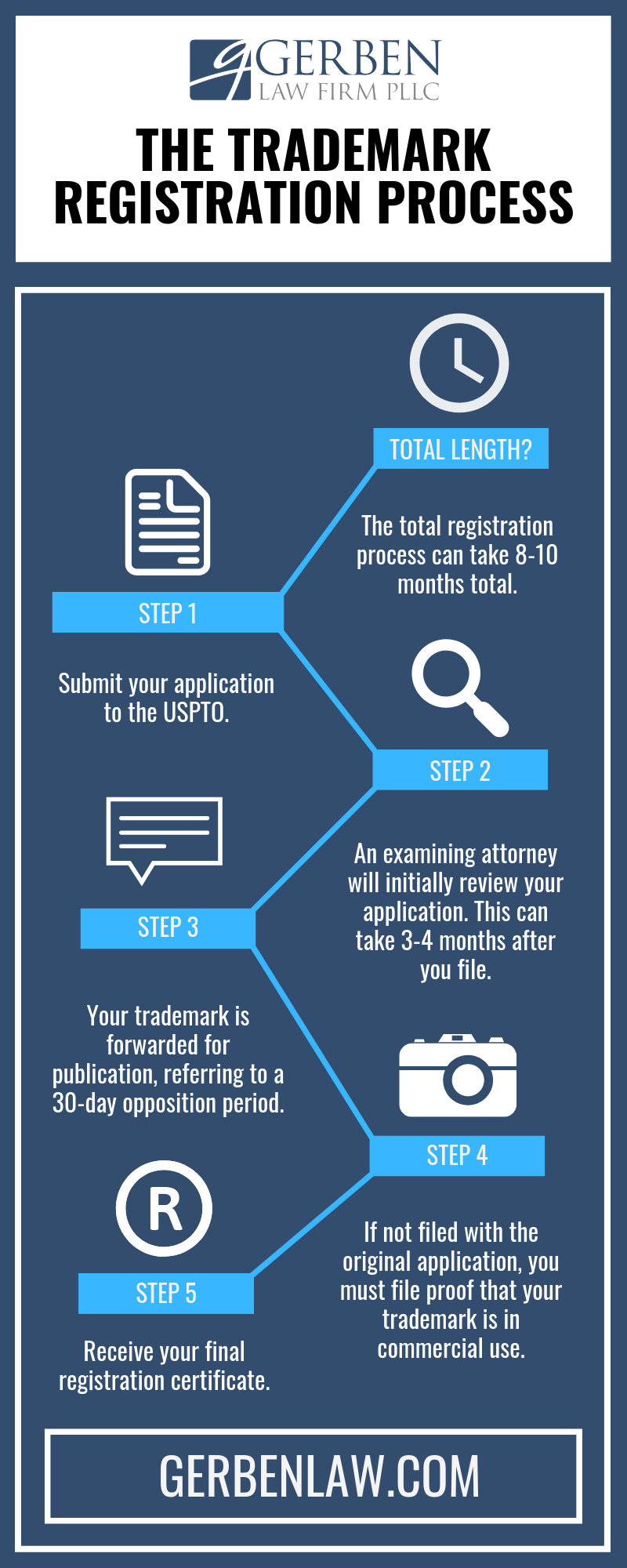 Image of the trademark registration process - five steps