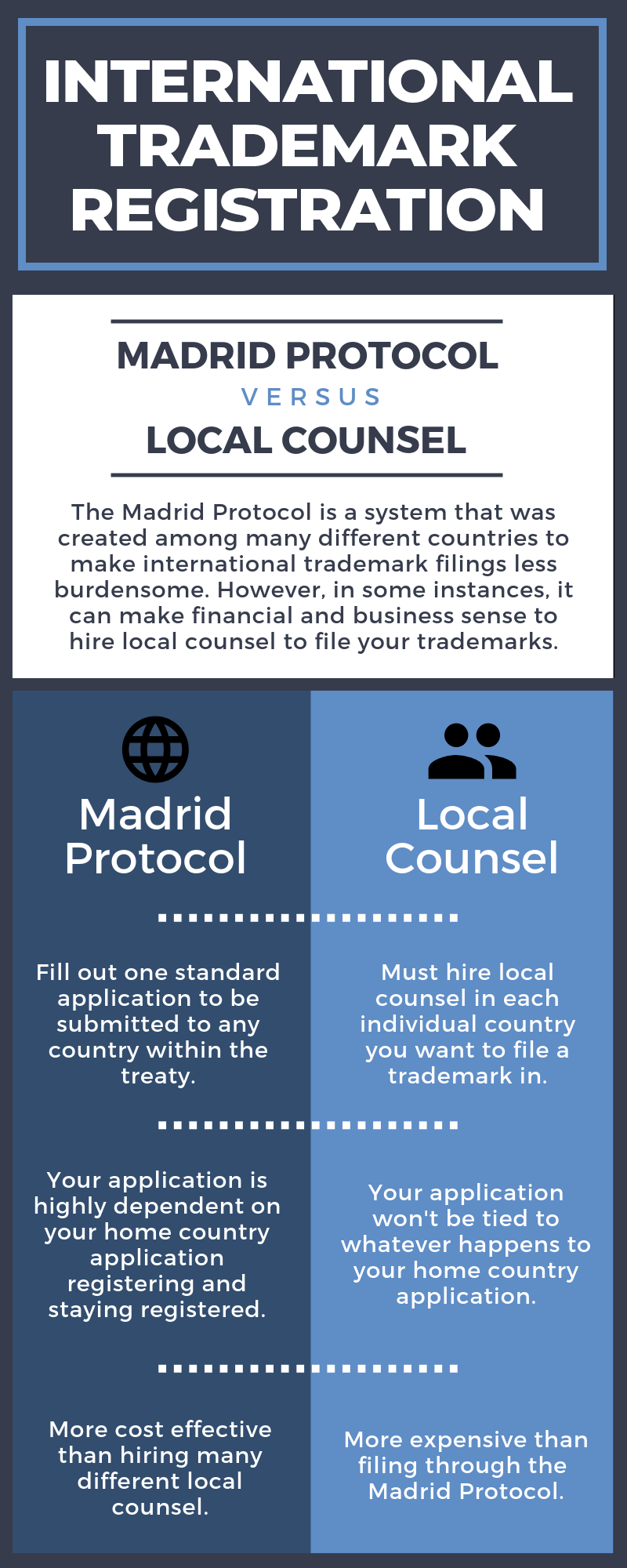 Contrasts between internationally registering with the Madrid Protocol and using local counsel.